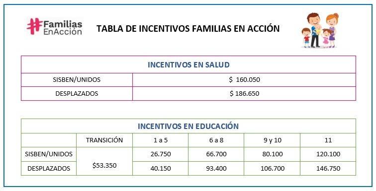 tabla de pagos de incentivos familia en acción